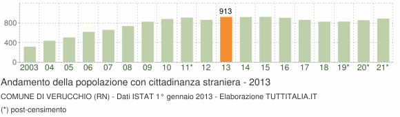Grafico andamento popolazione stranieri Comune di Verucchio (RN)
