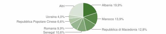 Grafico cittadinanza stranieri - Verucchio 2008