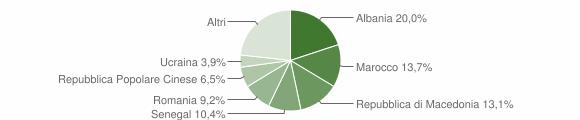 Grafico cittadinanza stranieri - Verucchio 2010