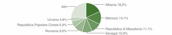 Grafico cittadinanza stranieri - Verucchio 2011