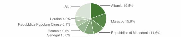 Grafico cittadinanza stranieri - Verucchio 2012