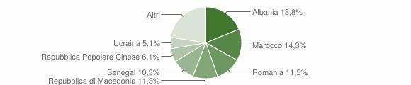 Grafico cittadinanza stranieri - Verucchio 2013