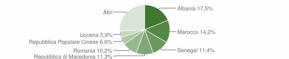Grafico cittadinanza stranieri - Verucchio 2014