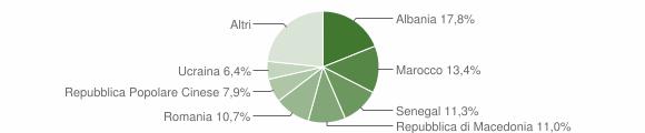 Grafico cittadinanza stranieri - Verucchio 2015