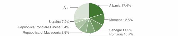 Grafico cittadinanza stranieri - Verucchio 2016