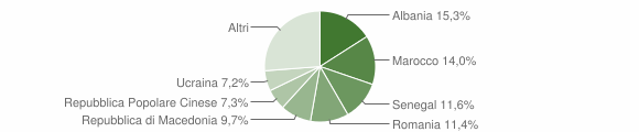 Grafico cittadinanza stranieri - Verucchio 2018