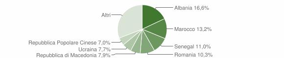 Grafico cittadinanza stranieri - Verucchio 2019