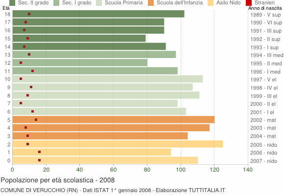 Grafico Popolazione in età scolastica - Verucchio 2008