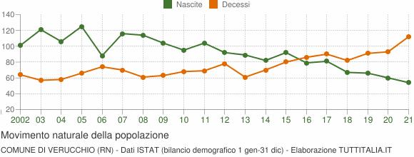 Grafico movimento naturale della popolazione Comune di Verucchio (RN)
