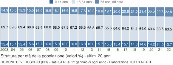 Grafico struttura della popolazione Comune di Verucchio (RN)