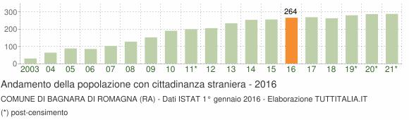 Grafico andamento popolazione stranieri Comune di Bagnara di Romagna (RA)