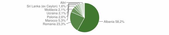 Grafico cittadinanza stranieri - Bagnara di Romagna 2010