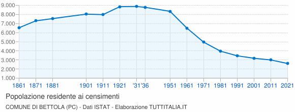 Grafico andamento storico popolazione Comune di Bettola (PC)