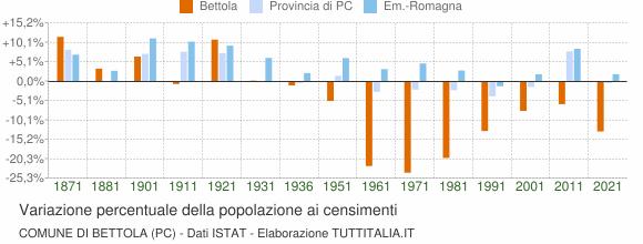 Grafico variazione percentuale della popolazione Comune di Bettola (PC)