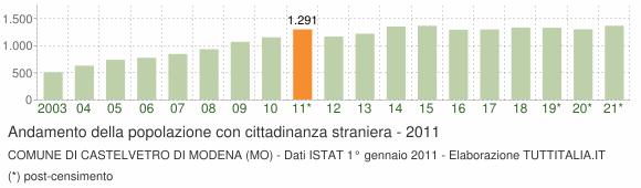 Grafico andamento popolazione stranieri Comune di Castelvetro di Modena (MO)