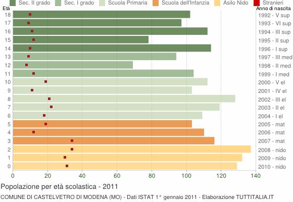 Grafico Popolazione in età scolastica - Castelvetro di Modena 2011
