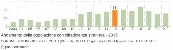 Grafico andamento popolazione stranieri Comune di Monchio delle Corti (PR)