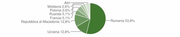 Grafico cittadinanza stranieri - Monchio delle Corti 2015