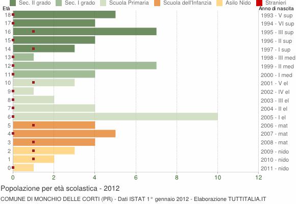 Grafico Popolazione in età scolastica - Monchio delle Corti 2012