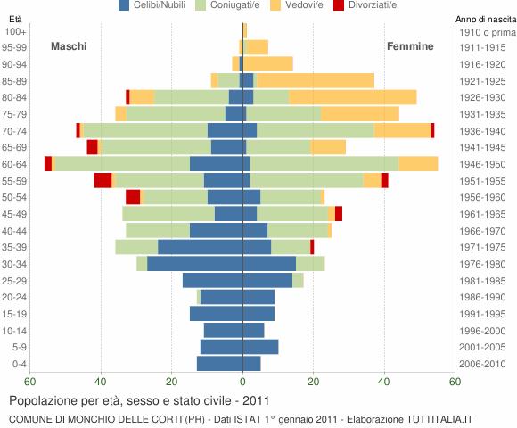 Grafico Popolazione per età, sesso e stato civile Comune di Monchio delle Corti (PR)