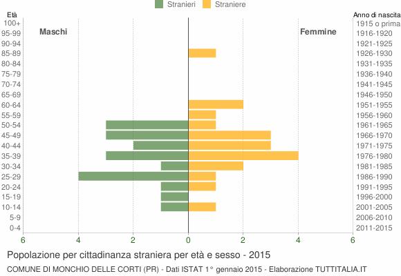Grafico cittadini stranieri - Monchio delle Corti 2015