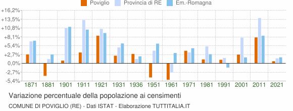 Grafico variazione percentuale della popolazione Comune di Poviglio (RE)
