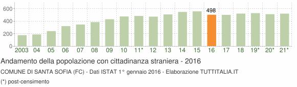 Grafico andamento popolazione stranieri Comune di Santa Sofia (FC)