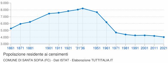 Grafico andamento storico popolazione Comune di Santa Sofia (FC)