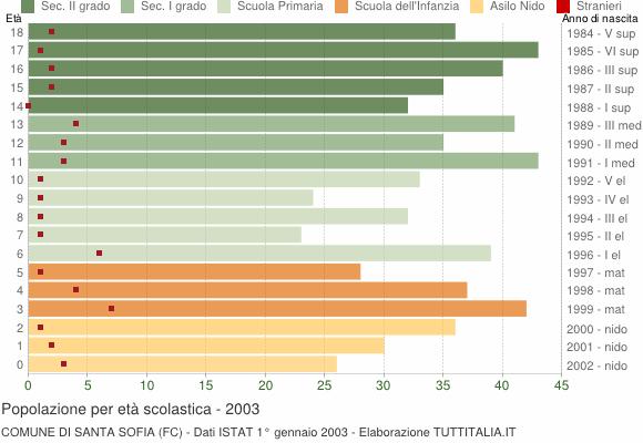 Grafico Popolazione in età scolastica - Santa Sofia 2003