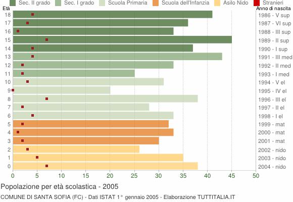Grafico Popolazione in età scolastica - Santa Sofia 2005
