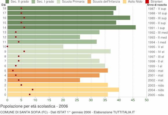 Grafico Popolazione in età scolastica - Santa Sofia 2006
