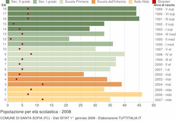 Grafico Popolazione in età scolastica - Santa Sofia 2008