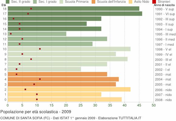 Grafico Popolazione in età scolastica - Santa Sofia 2009