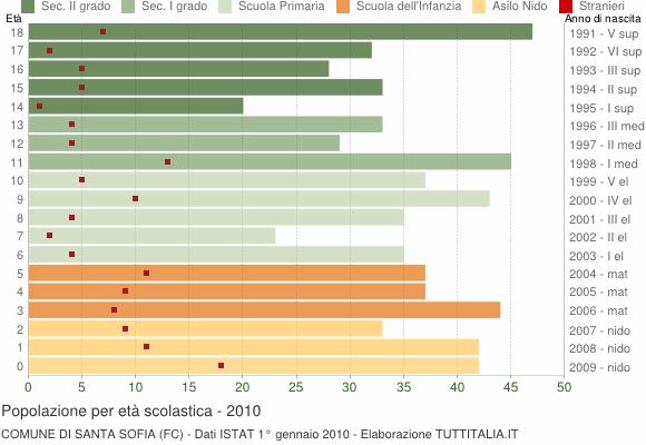 Grafico Popolazione in età scolastica - Santa Sofia 2010
