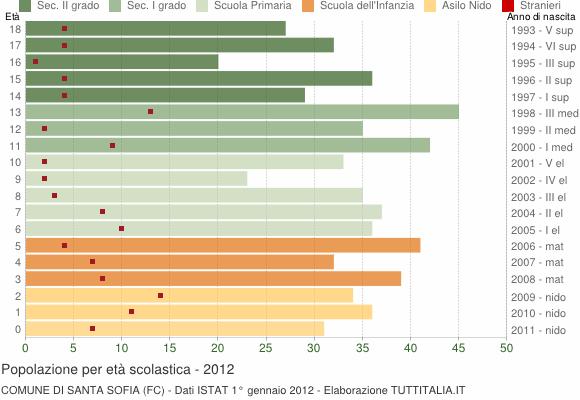 Grafico Popolazione in età scolastica - Santa Sofia 2012