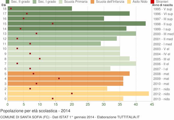 Grafico Popolazione in età scolastica - Santa Sofia 2014