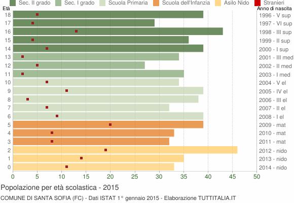 Grafico Popolazione in età scolastica - Santa Sofia 2015