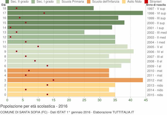 Grafico Popolazione in età scolastica - Santa Sofia 2016