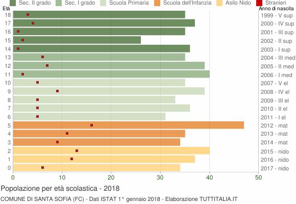 Grafico Popolazione in età scolastica - Santa Sofia 2018