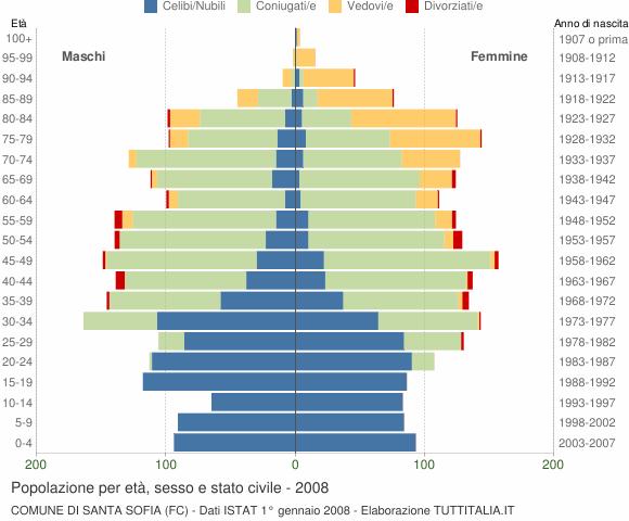 Grafico Popolazione per età, sesso e stato civile Comune di Santa Sofia (FC)