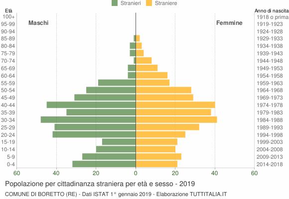 Grafico cittadini stranieri - Boretto 2019