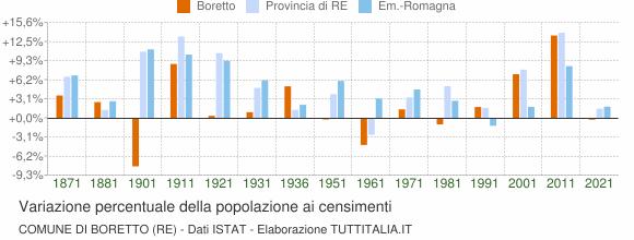 Grafico variazione percentuale della popolazione Comune di Boretto (RE)