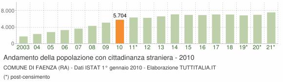 Grafico andamento popolazione stranieri Comune di Faenza (RA)