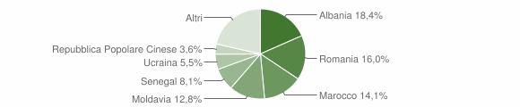 Grafico cittadinanza stranieri - Faenza 2014