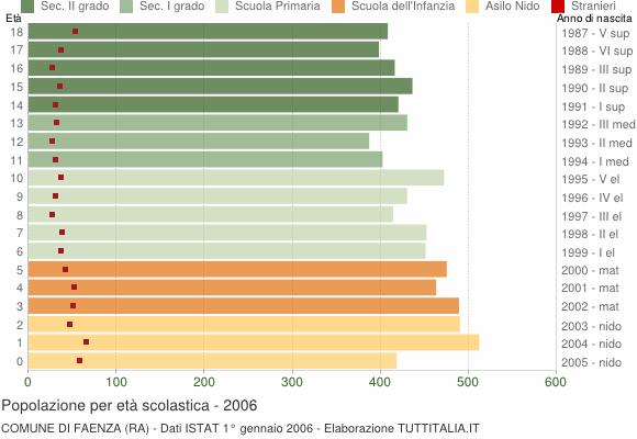 Grafico Popolazione in età scolastica - Faenza 2006