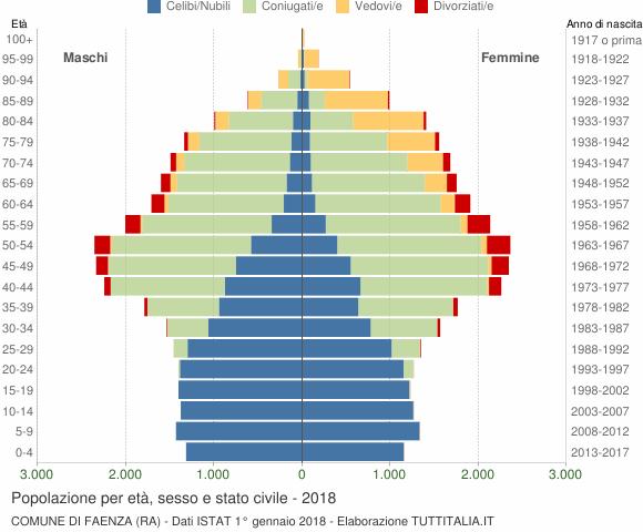 Grafico Popolazione per età, sesso e stato civile Comune di Faenza (RA)