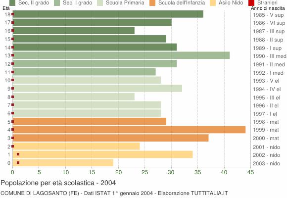 Grafico Popolazione in età scolastica - Lagosanto 2004