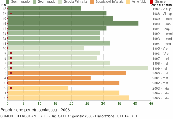 Grafico Popolazione in età scolastica - Lagosanto 2006