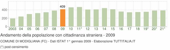 Grafico andamento popolazione stranieri Comune di Modigliana (FC)