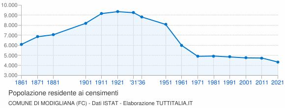 Grafico andamento storico popolazione Comune di Modigliana (FC)